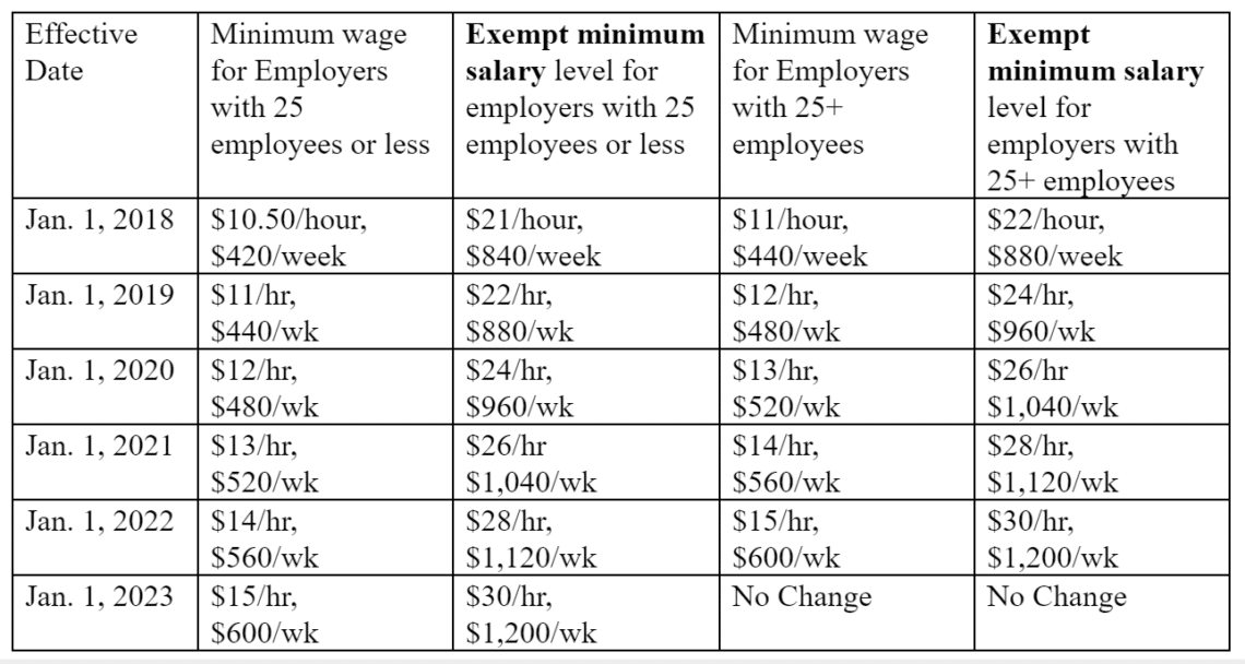 california exempt employee minimum salary 2017