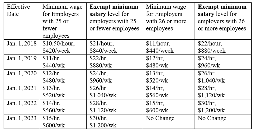 chart of wages